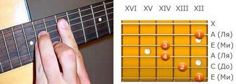 Как играть аккорд Am на гитаре :